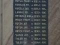 Detail desky na pomníku obětem 1. světové války v Barchově